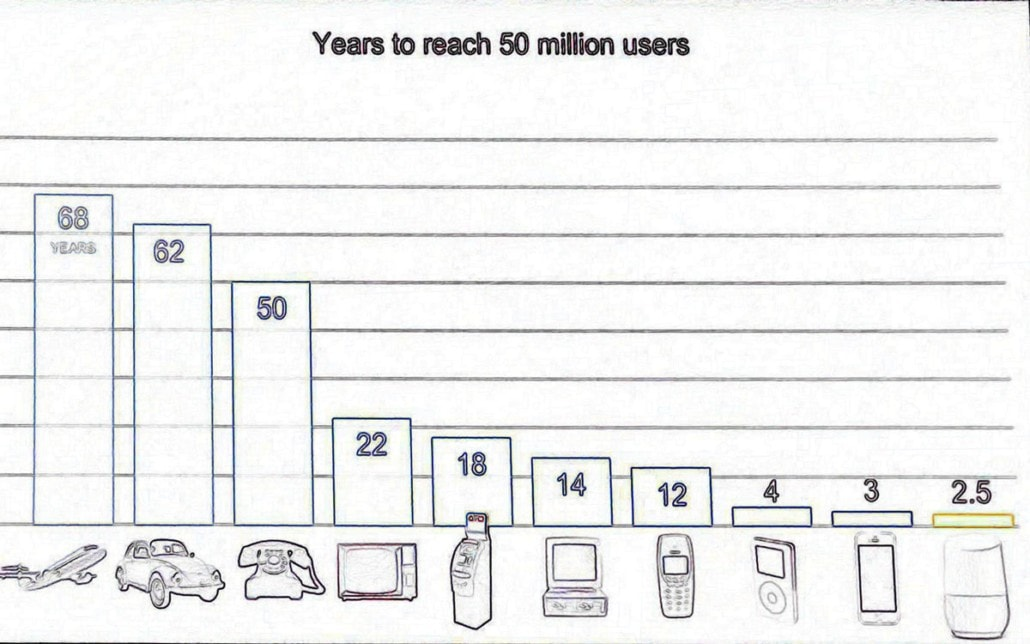 Years To Reach 50m Voice Assistants